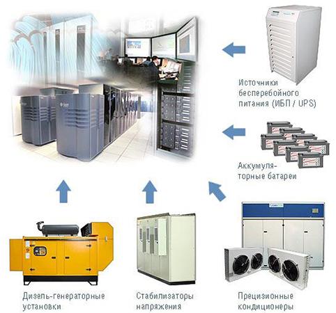 Системы мониторинга серверных и ЦОД